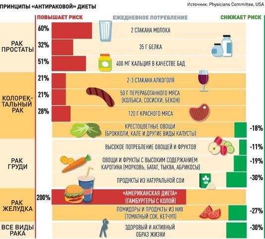 https://cdnimg.rg.ru/pril/article/159/03/73/22p_Princip_RAK_Dieta_2k.jpg