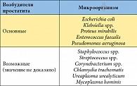 Таблица 1. Наиболее часто выявляемые возбудители простатита*