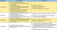 Таблица 2. Сравнительная характеристика антибактериальных препаратов, используемых для лечения хронического бактериального простатита