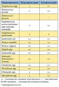 Таблица 3. Природная чувствительность бактерий к ципрофлоксацину и левофлоксацину*